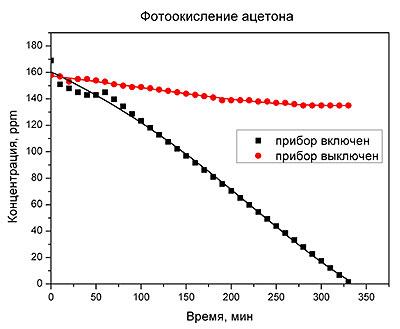 фотоокисление ацетона