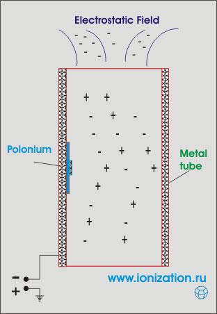 Ионизатор воздуха, созданый на основе радиоактивного полония